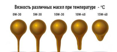 как влияет вязкость на эксплуатационные свойства масел