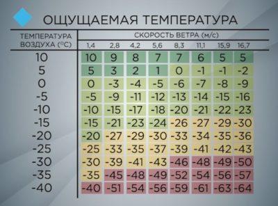 как определить коэффициент влажности